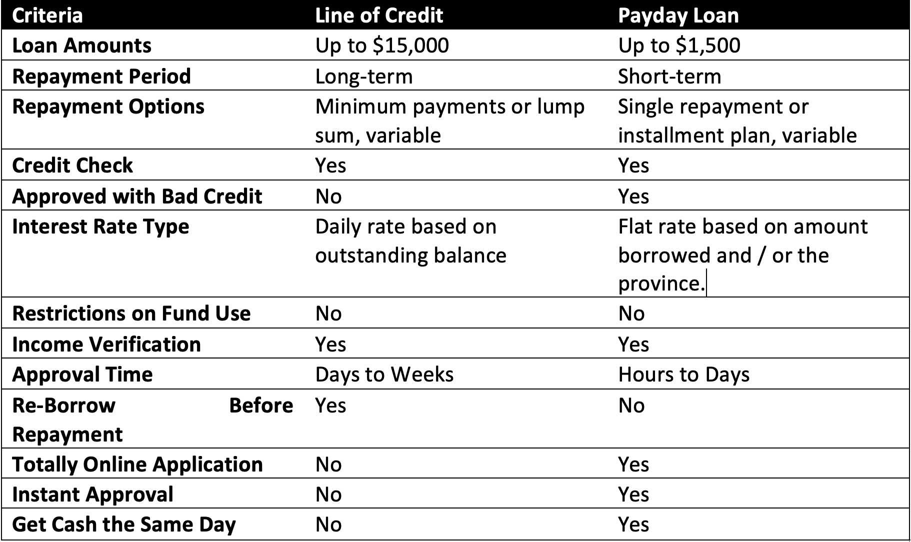Comparison-Chart-of-Personal-Lines-of-Credit-Vs.-Payday-Loans-1